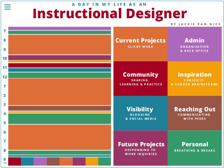 A Day In My Life As An Instructional Designer